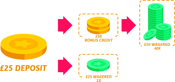 ds_wagering_requirements_2